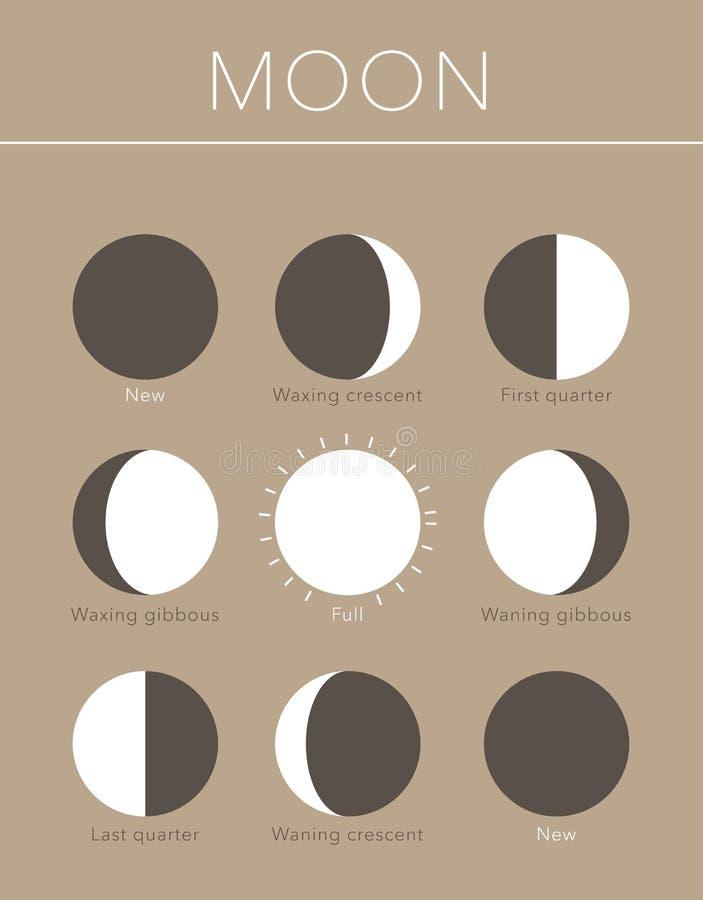 La lune met le fond en phase plat de vecteur illustration libre de droits