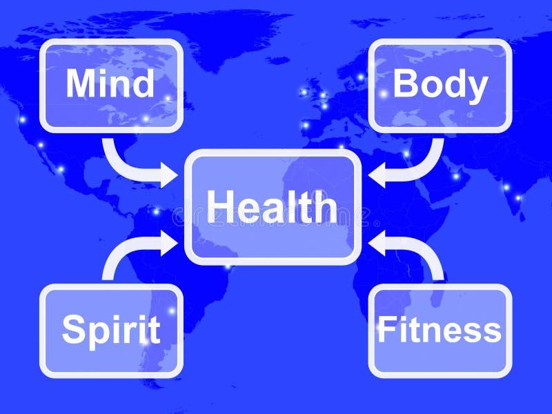 La mappa di salute significa lo spirito e la forma fisica della mente corpo illustrazione vettoriale