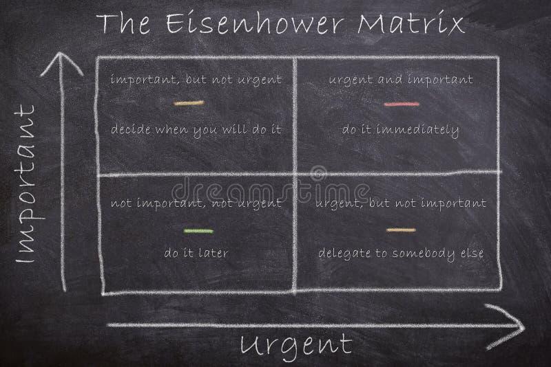 La matrice strategica di Eisenhower che detta le azioni valutando le mansioni basate su importanza e sulla lavagna del gesso atti immagine stock