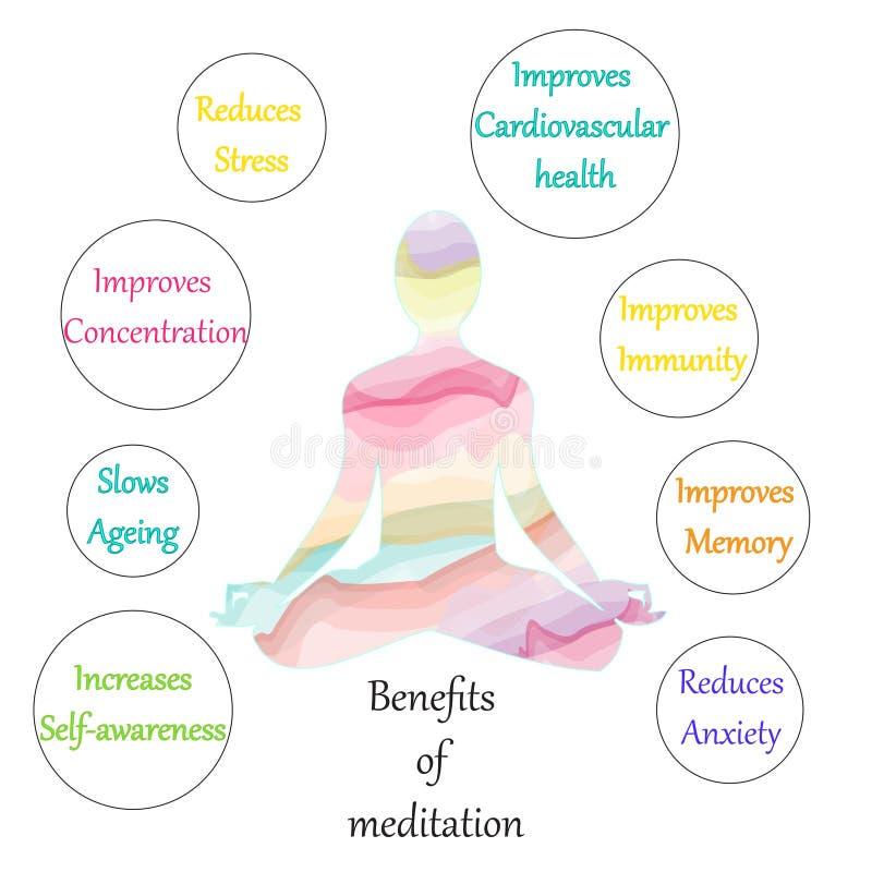 La meditación beneficia al ejemplo de la carta libre illustration