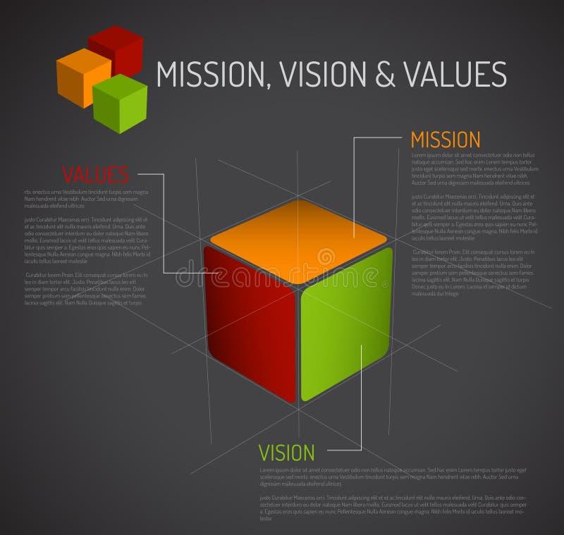 La misión, la visión y los valores diagram - el cubo libre illustration