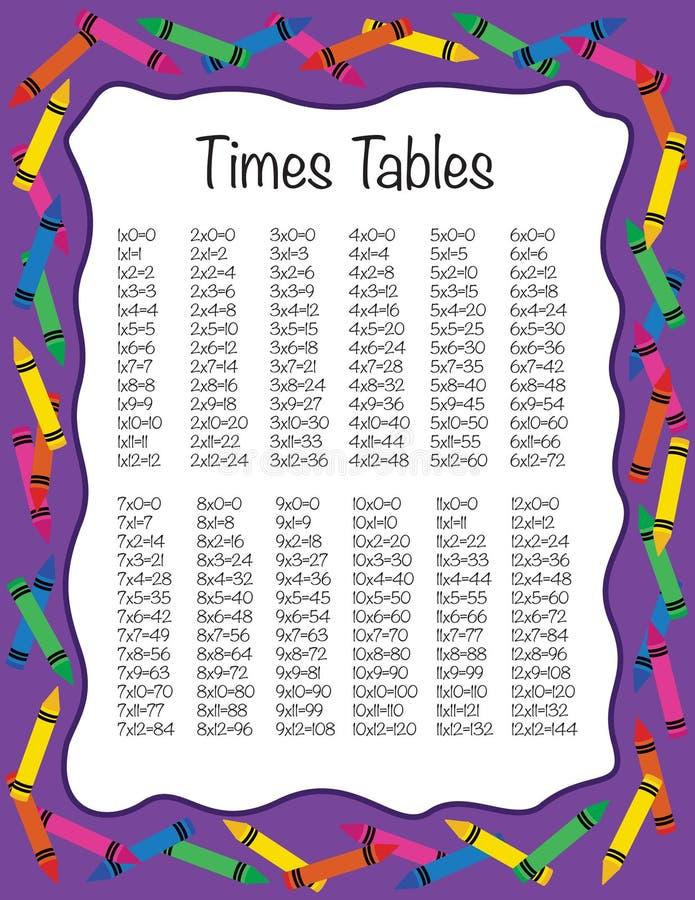 La moltiplicazione cronometra le Tabelle illustrazione di stock