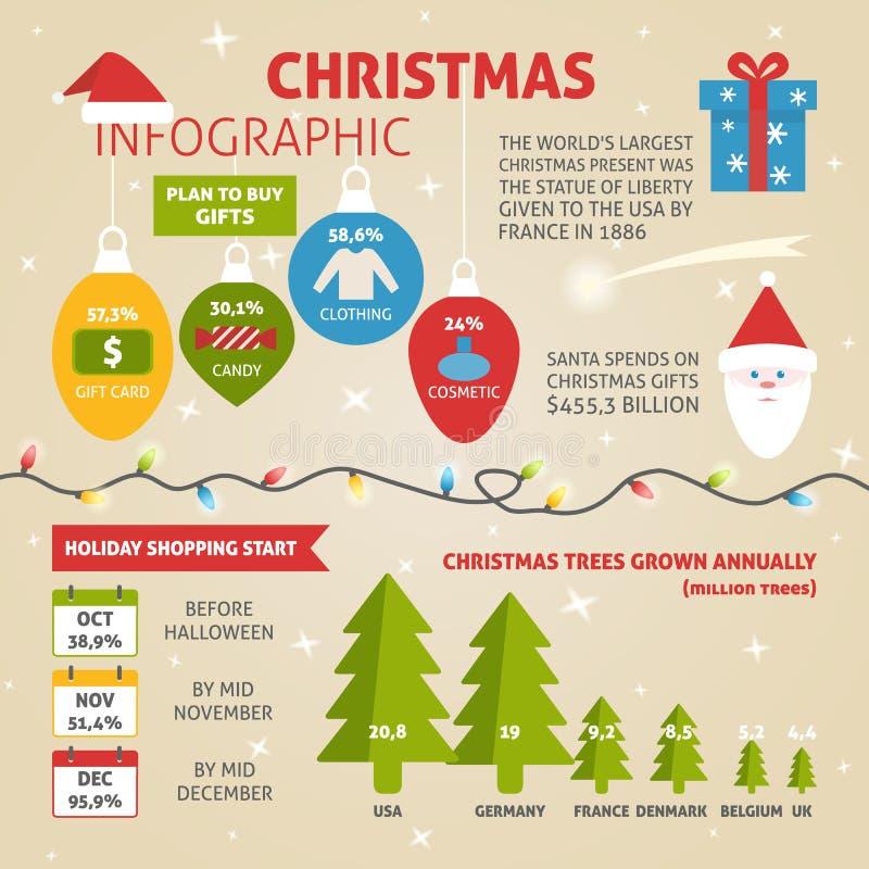 La Navidad infographic con datos de la muestra libre illustration