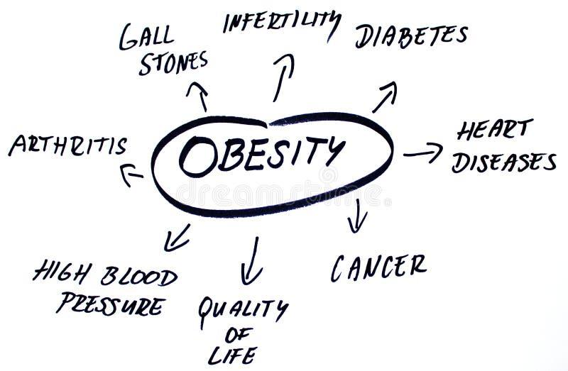 La obesidad redacta la nube ilustración del vector