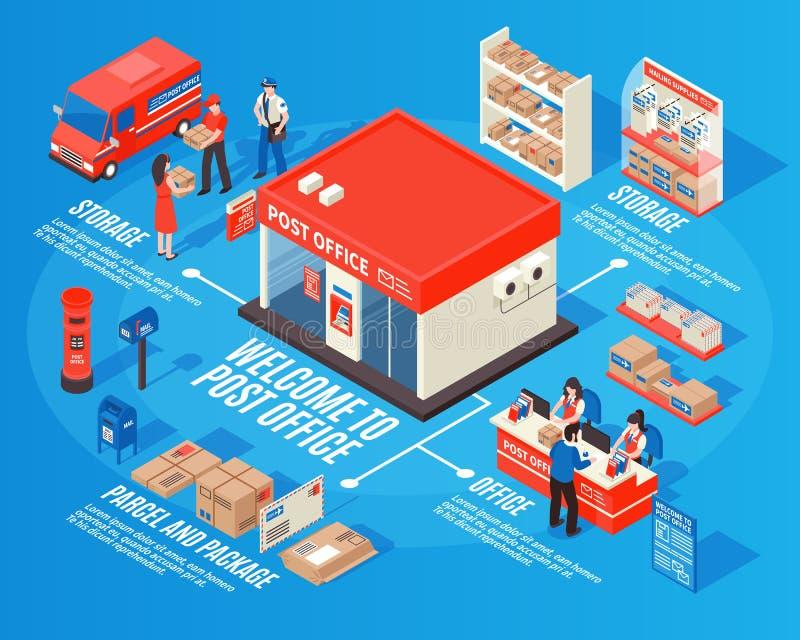 La oficina de correos Infographics isométrico ilustración del vector