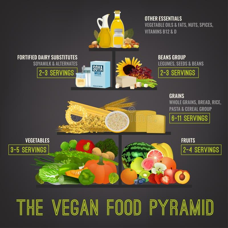 La pirámide de alimentación del vegano stock de ilustración