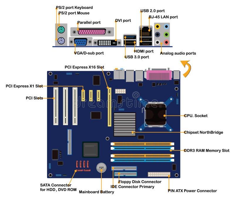 La placa madre del ordenador parte la información de puertos del conector fotos de archivo libres de regalías