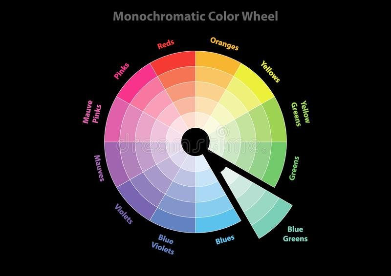 La roue de couleur monochromatique, la théorie de modèle de couleurs, couleur de verts bleus dans les preuves, dirigent le fond d illustration libre de droits