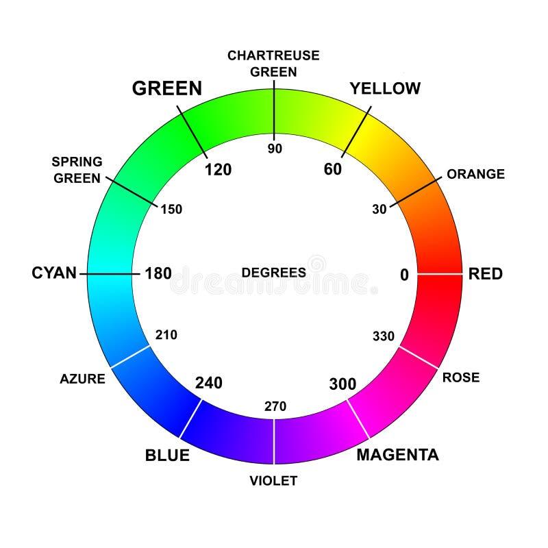 La ruota di colori di colore nomina i gradi rgb fotografia stock