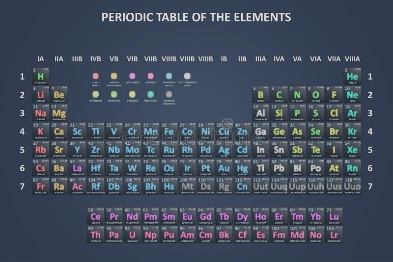 La tabella periodica illustrazione di stock