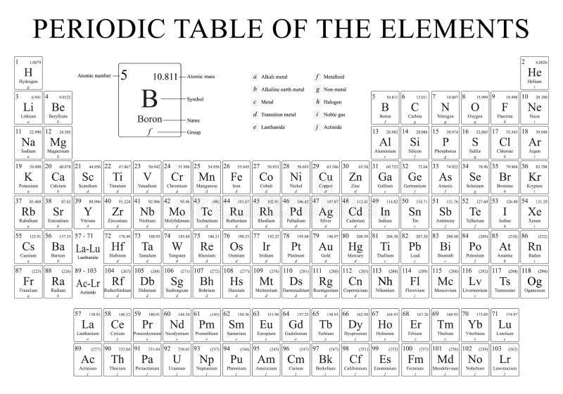 La Tabella periodica degli elementi in bianco e nero con i 4 nuovi elementi ha incluso il 28 novembre 2016 illustrazione vettoriale