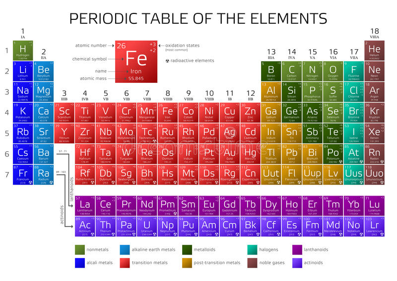 La tabella periodica di mendeleev degli elementi illustrazione di stock illustrazione di - Tavola periodica di mendeleev ...