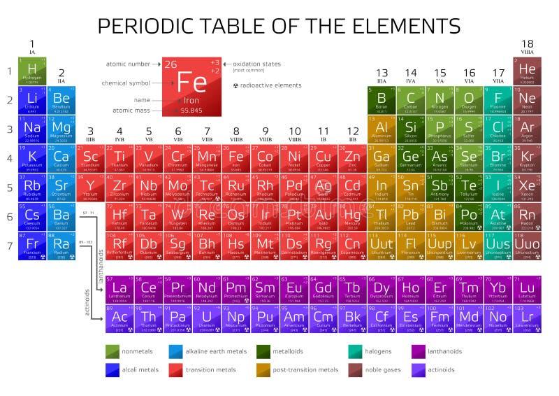 La tabla peridica de mendeleev de los elementos stock de download la tabla peridica de mendeleev de los elementos stock de ilustracin ilustracin de qumica urtaz Gallery