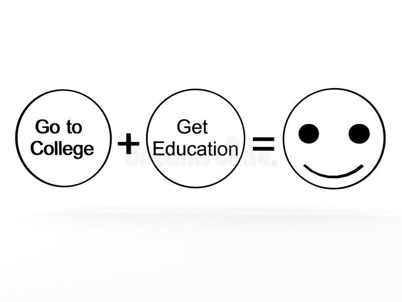La universidad más la educación iguala felicidad ilustración del vector
