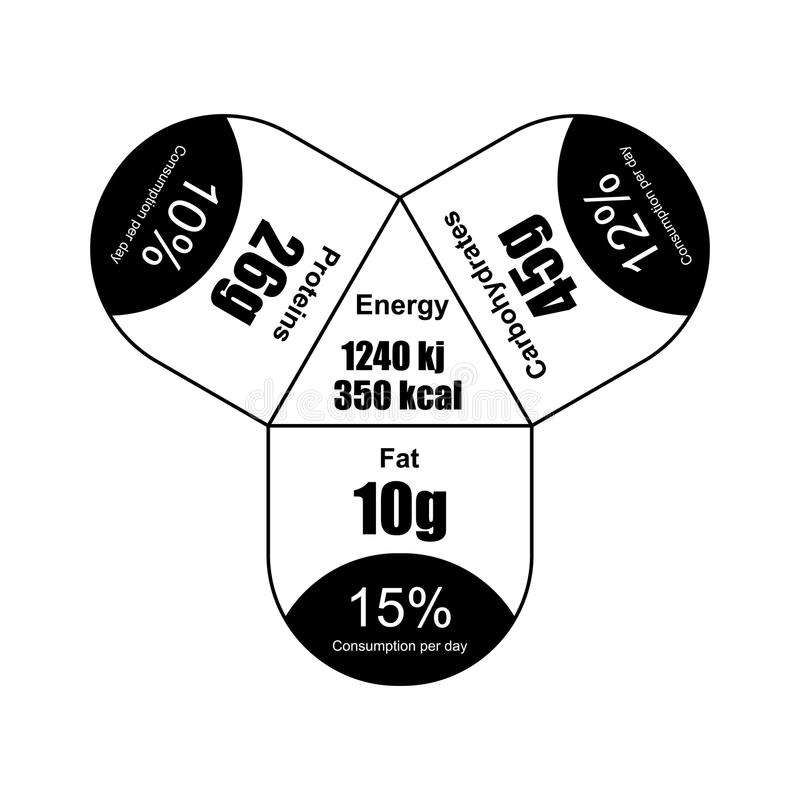 La valeur d'énergie du produit est calibre pour l'empaquetage Figures pour a illustration stock