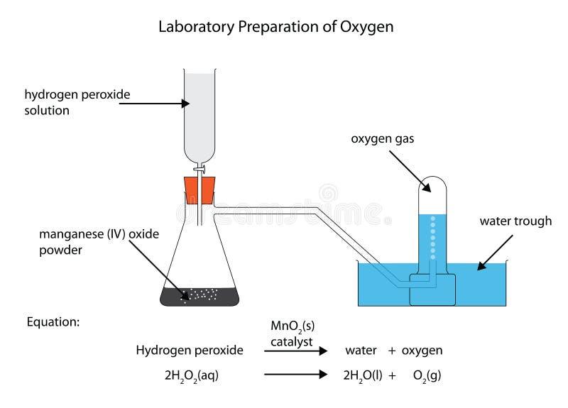Laboratoriumvoorbereiding van zuurstof royalty-vrije illustratie