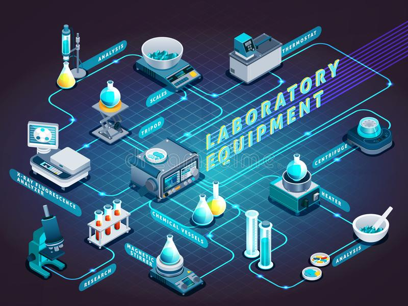 Laboratory Equipment Isometric Flowchart. On dark background with flasks, scientific devices for analysis and research vector illustration stock illustration