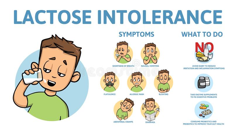 Lactose intolerance symptoms and treatment. Infographic poster with text and character. Flat vector illustration. Lactose intolerance symptoms and treatment vector illustration