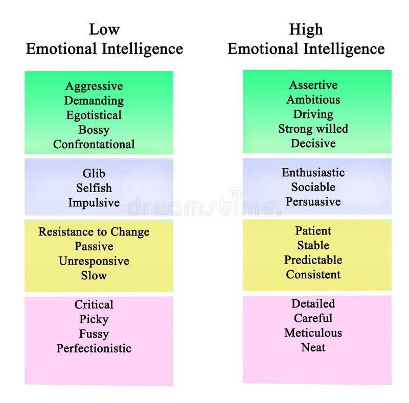 Lage en hoge Emotionele Intelligentie royalty-vrije illustratie