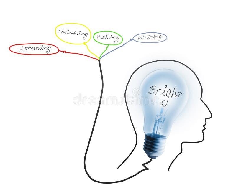 lampa för hjärnkulateckning royaltyfri illustrationer