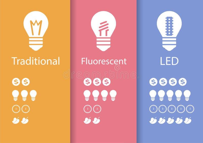 Lampe économiseuse d'énergie LED illustration libre de droits