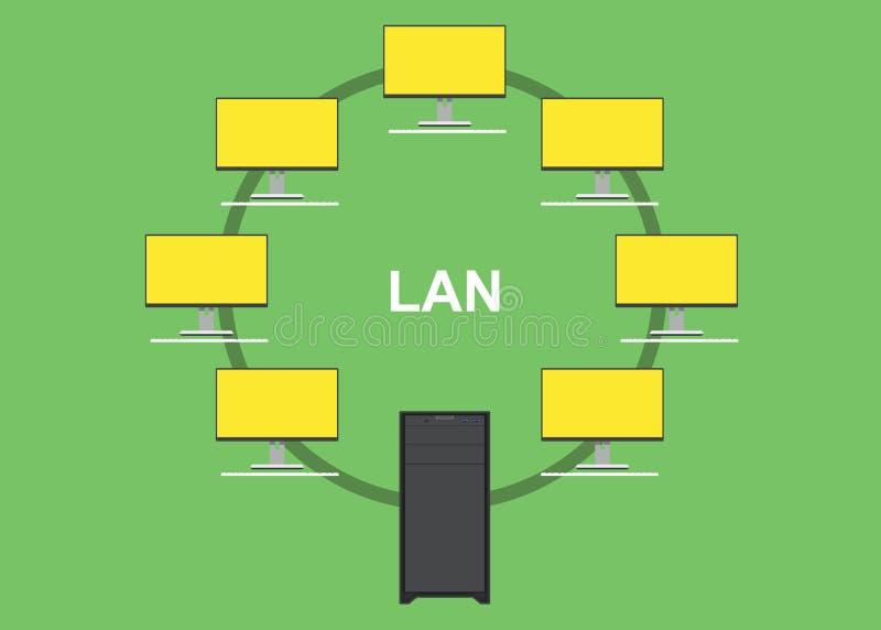 LAN-lokalt nätverk med datorserveren stock illustrationer