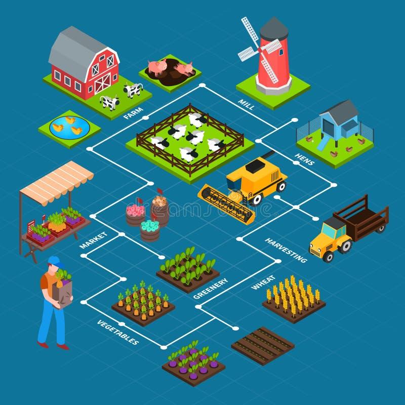 Landbouwbedrijf Isometrisch Stroomschema stock illustratie