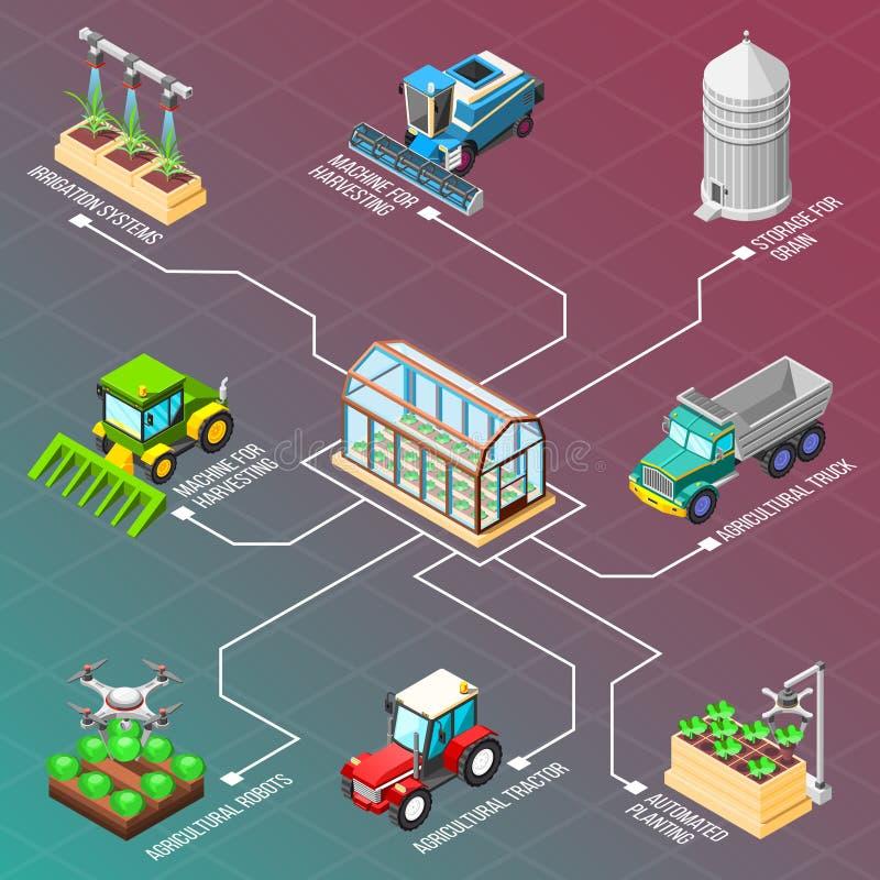 Landbouwrobots Isometrisch Stroomschema stock illustratie