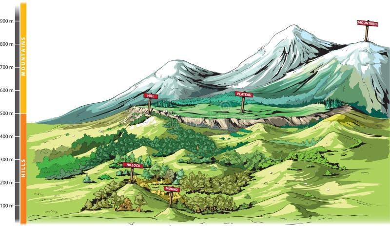landforms illustration de vecteur