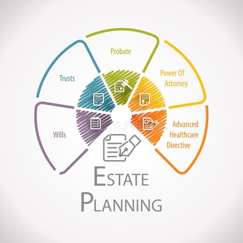 Landgoed die Wettelijk Bedrijfswiel Infographic plannen royalty-vrije illustratie