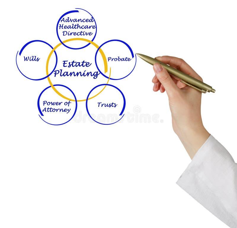 Landgoed Planning royalty-vrije stock foto's