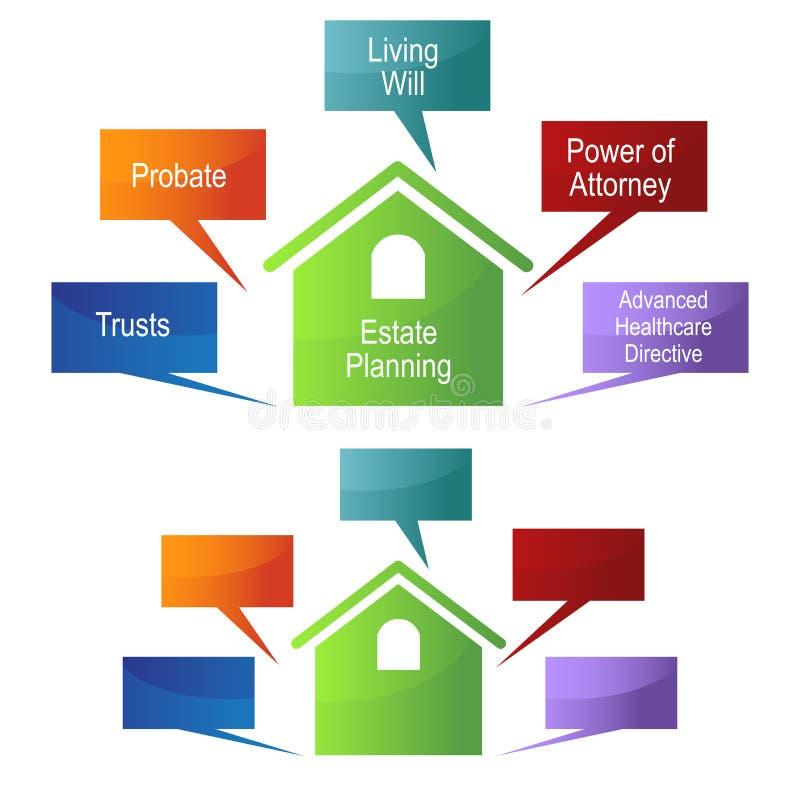 Landgoed Planningsgrafiek stock illustratie