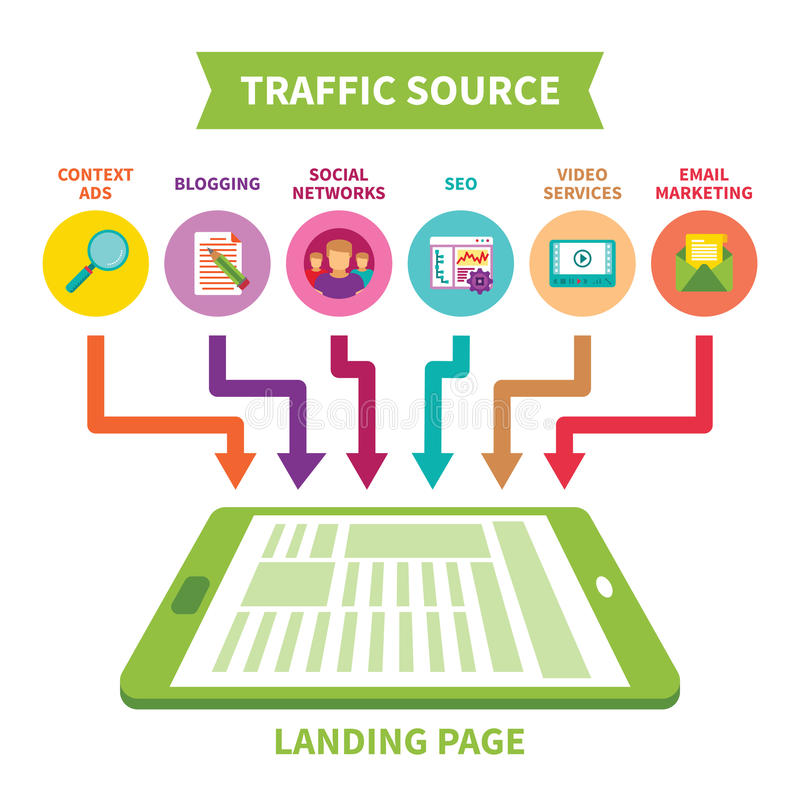 Landing page traffic source vector concept in flat style stock illustration