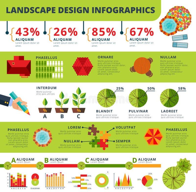 Landskap och rapport för trädgårddesigninfographics royaltyfri illustrationer