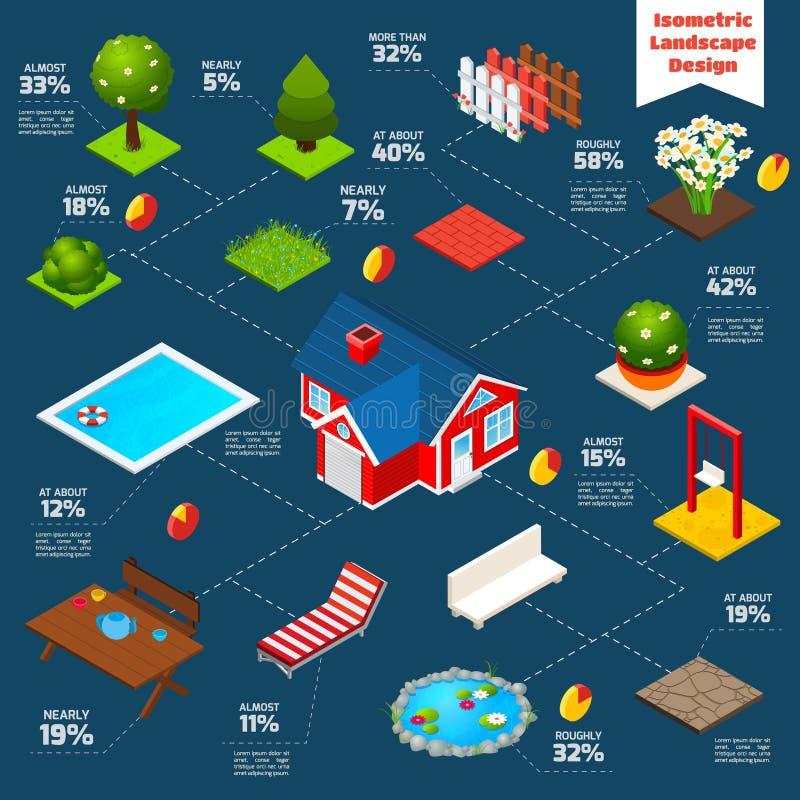 Landskapdesign isometriska Infographics vektor illustrationer