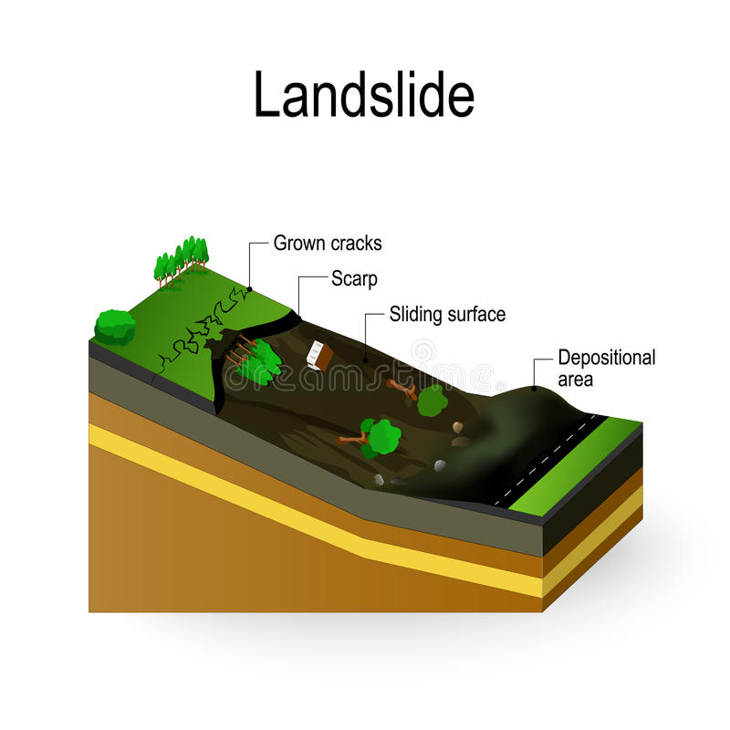Landslide Diagram. Landslip is Debris Flow surges down a slope in response to gravitational processes or man-made factors royalty free illustration