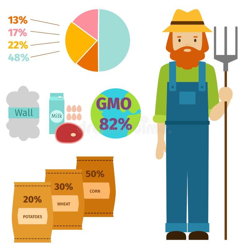 Landwirtschafts-Personenbauernhof des Landwirtcharaktermannes infographic vektor abbildung