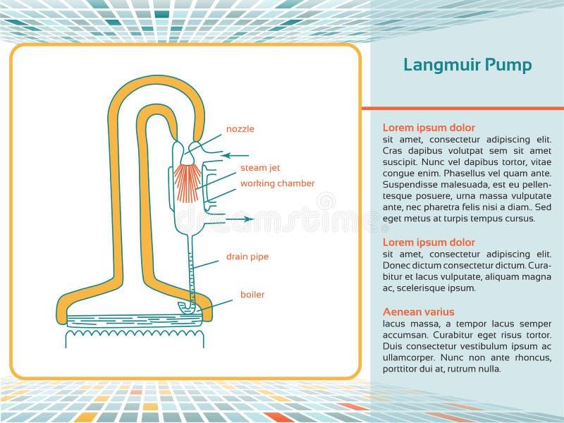 Langmuir泵浦 库存图片