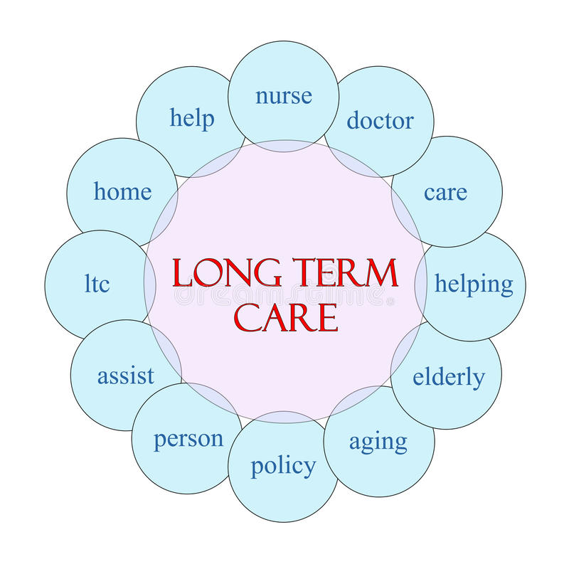 Langzeitpflege-Kreiswort-Konzept stock abbildung