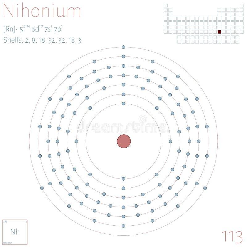 Infographic of the element of Nihonium stock illustration