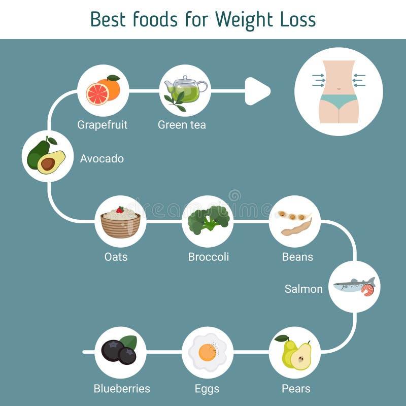 Las mejores comidas para la pérdida de peso libre illustration