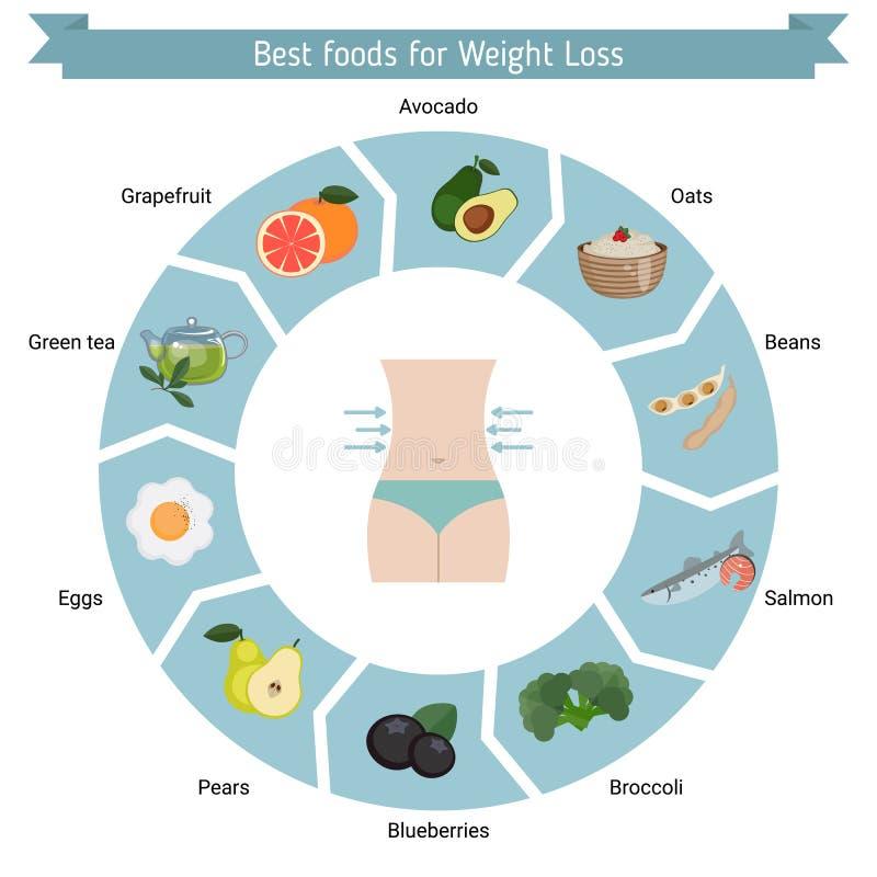 Las mejores comidas para la pérdida de peso stock de ilustración