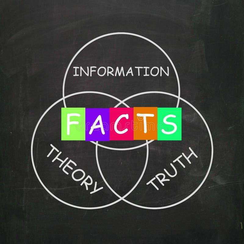 Las palabras refieren a teoría y a hecho de la verdad de la información ilustración del vector