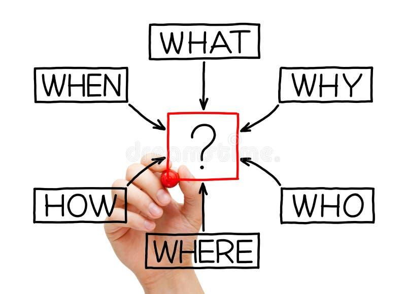 Las preguntas organigrama imagenes de archivo
