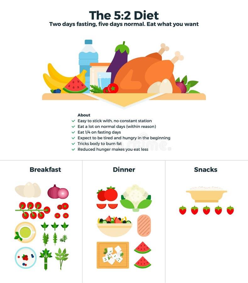 Las 5-2 recomendaciones de la dieta ilustración del vector