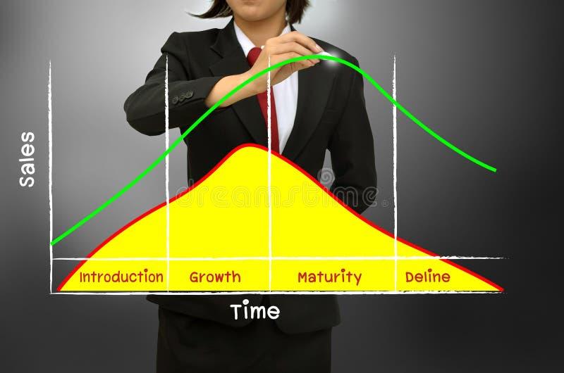 Las ventas y los beneficios durante el ciclo vital de producto diagram fotos de archivo