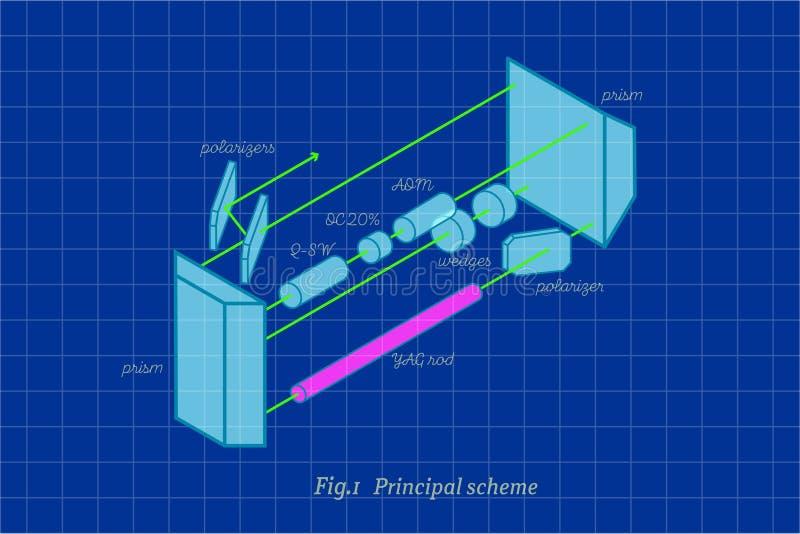 Laser optical scheme. Vintage design principal optical scheme of laser cavity vector illustration