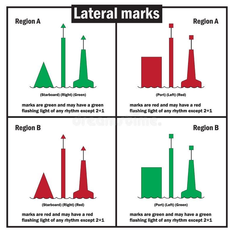 Lateral oceny, jak definiujący międzynarodowym zrzeszeniem latarni morskich władzy, są dennym oceną używać w morskiej locji ilustracji