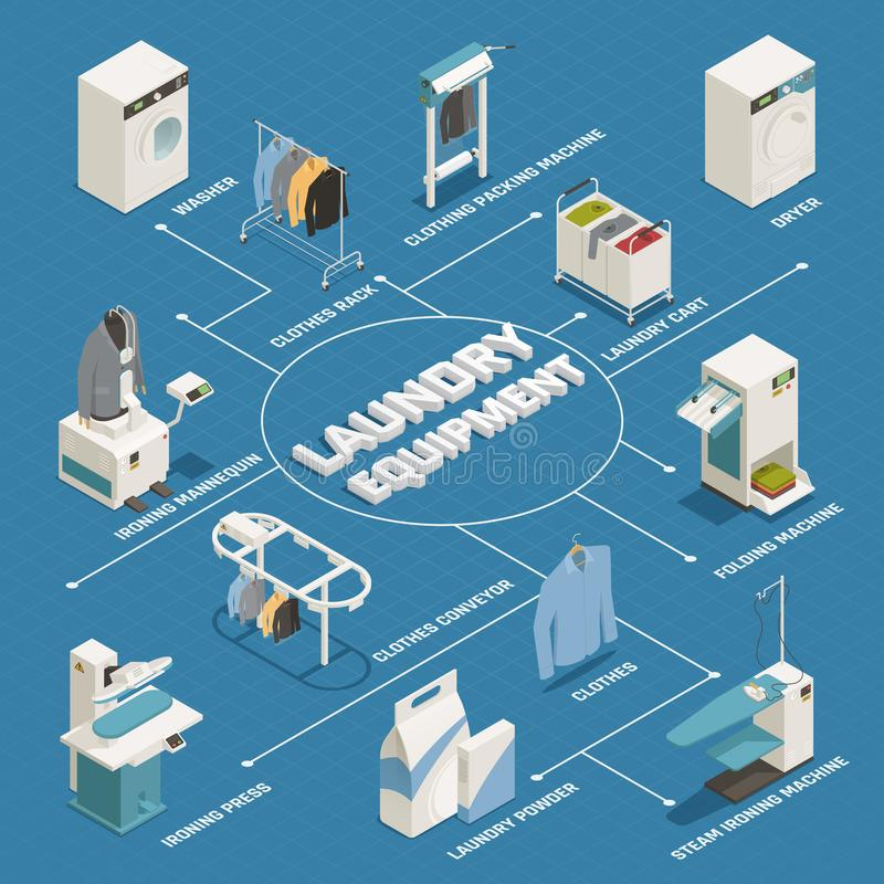 Laundry Isometric Flowchart. Laundry equipment isometric flowchart with washing machine dryer ironing mannequin clothes rack on blue background 3d vector vector illustration