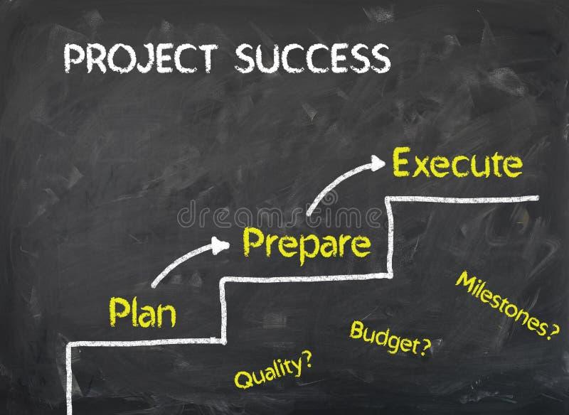 Lavagna - le scala del piano preparano eseguono per successo del progetto immagine stock